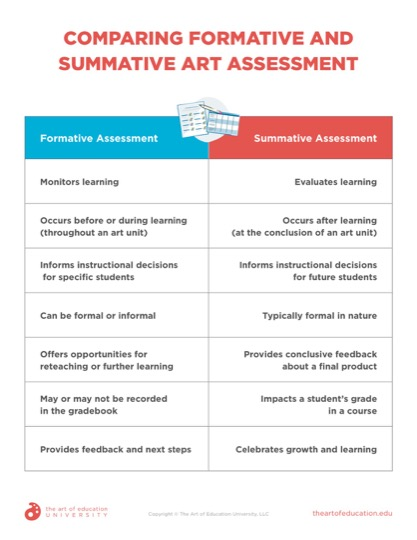 https://artofed-uploads-prod.nyc3.cdn.digitaloceanspaces.com/2021/08/Comparing-Formative-and-Summative-Art-Assessment.pdf
