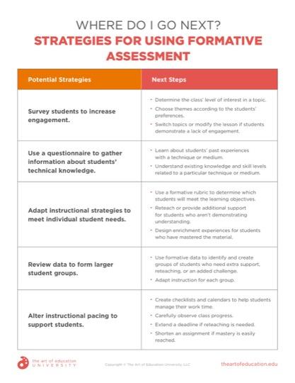 https://artofed-uploads-prod.nyc3.cdn.digitaloceanspaces.com/2021/08/Where-Do-I-Go-Next_-Strategies-for-Using-Formative-Assessment.pdf
