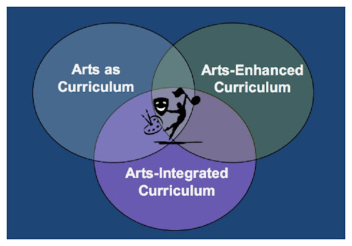 arts integrationhttps://www.kennedy-center.org/education/resources-for-educators/classroom-resources/articles-and-how-tos/articles/collections/arts-integration-resources/what-is-arts-integration/ venn diagram